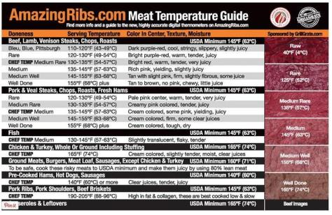 AmazingRibs.com Meat Temperature Guide